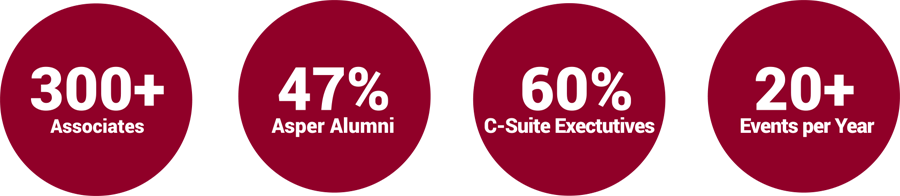 300+ Leaders, 47% Asper Alumni, 60% C-Suite Executives, 20+ Events per Year